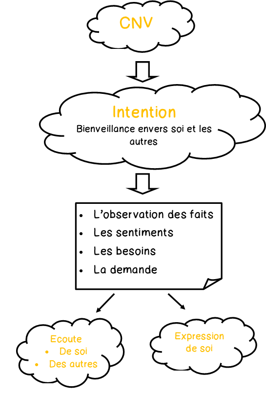 schéma langage CNV